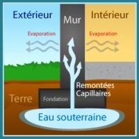 HPCCU: eau infiltration des sols